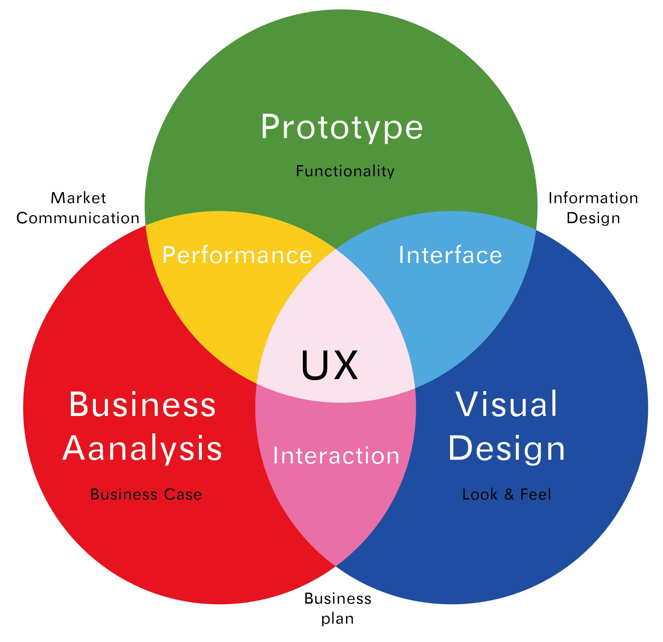 ผลการค้นหารูปภาพสำหรับ User Experience (UX Design)