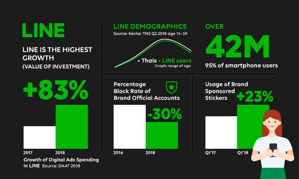 LINE เปิดตัว LINE Ads Platform LINE ads platform ซื้อโฆษณาผ่าน Line เพื่อโปรโมทบน Timeline ได้แล้ว